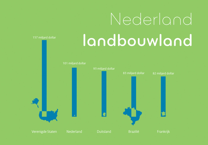 The Netherlands is the world's second largest agricultural exporter. This is mainly due to import, processing and transit.