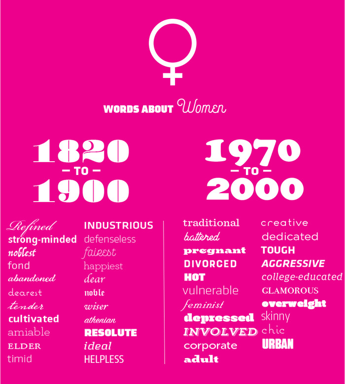 """Using Davies's Corpus of Historical American English to compare some of the most common adjectives that appear near the word women in two different time periods – 1810–99 and 1970–2009 – reveals major shifts in attitudes about women and their role in society.""  and  are used for the title, , , and an unidentified grotesque for the years."