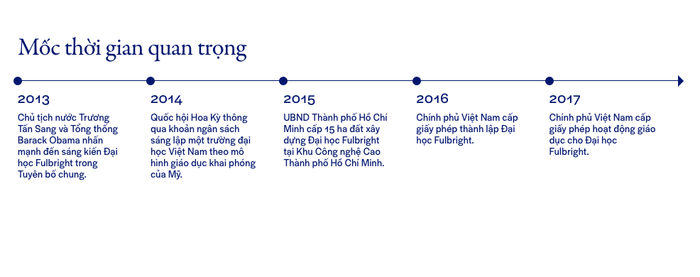 This timeline shows Halyard with its oldstyle figures.