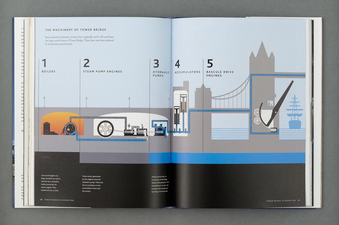 Tower Bridge: History, Engineering, Design 8